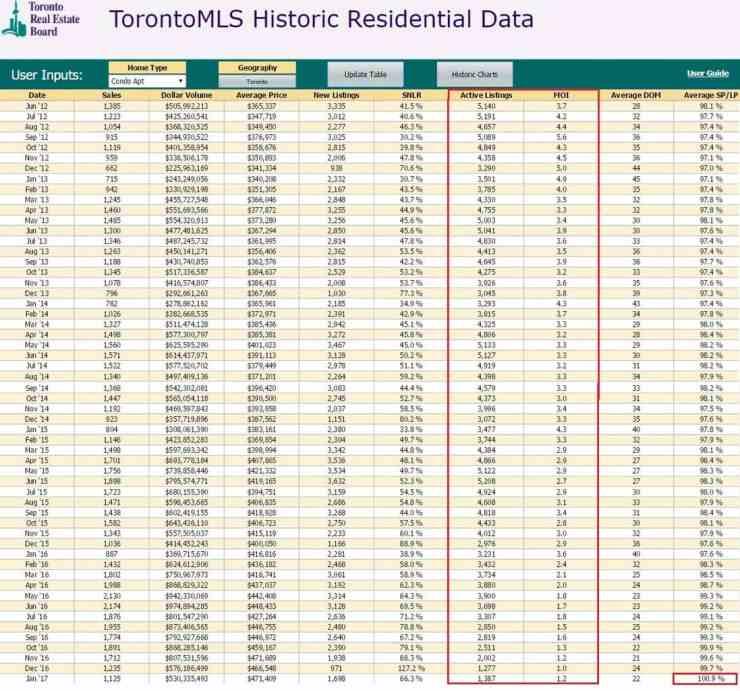 Toronto Condos Months Of Inventory