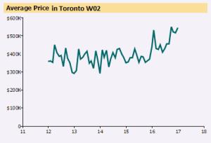 Toronto W02 Sales Chart