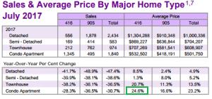 Condos Outperform Toronto Real Estate Market
