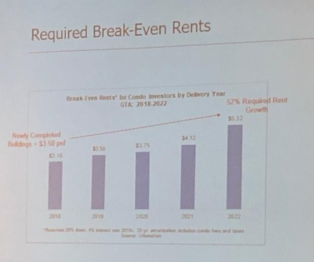 Break-even rents for new condos