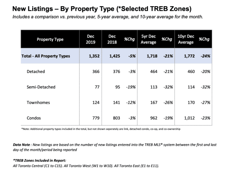 New Listings by Property Type