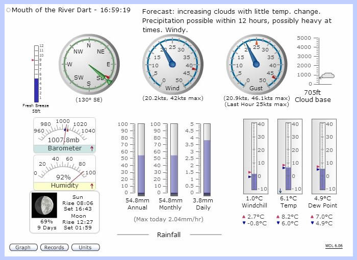 Weather Station – Torquay – A Local Guide
