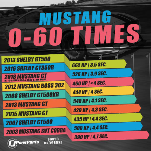 A Look At How Modern Ford Mustang 0 60 Times Have Improved