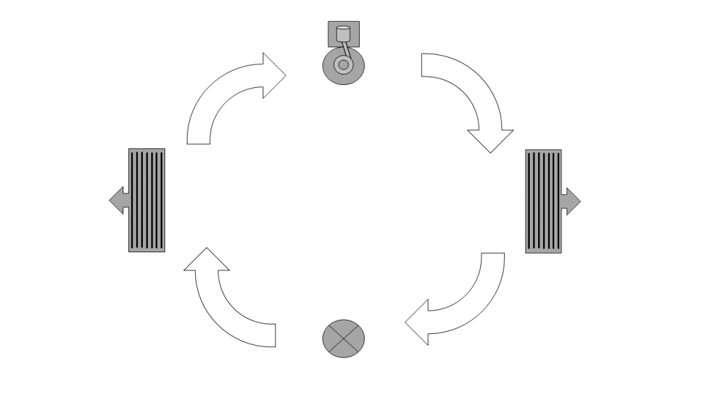 The Refrigeration Cycle Flow Direction