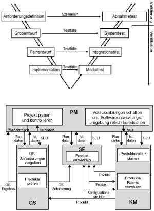 Vehensmodelle zum Softwareentwicklungsprozess