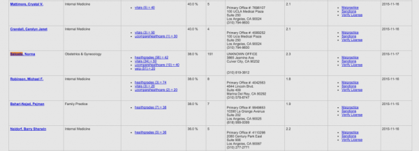 Norma C. Salceda MD Dr reviews ratings snapshot