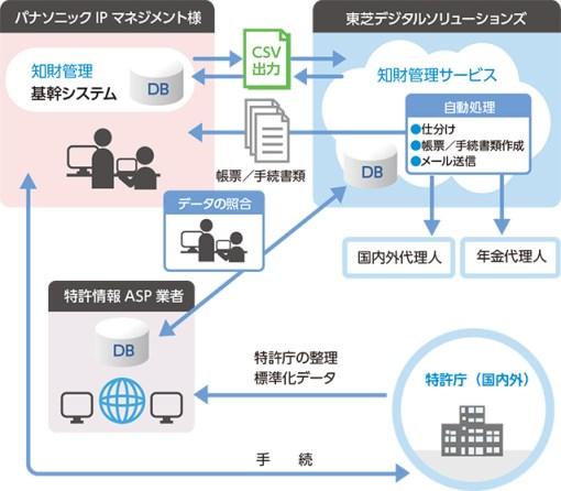 「Eiplaza 特許業務ソリューション 知財管理サービス」システム概要図の説明画像