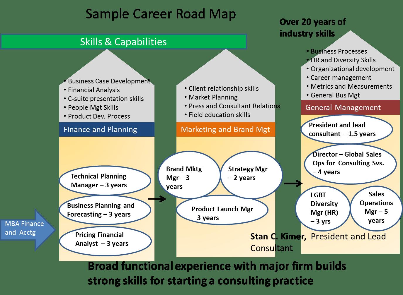 Career Roadmapping