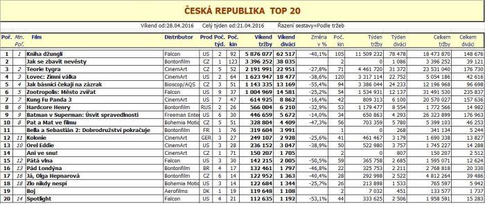 Box office ČR - 18. týden 2016