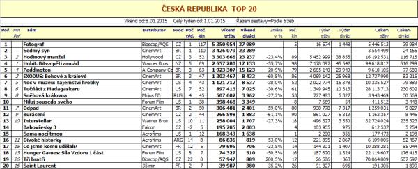 Box office ČR - 2. týden 2015 (pro zvětšení rozkliknout)