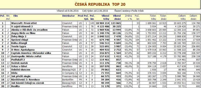 Box office ČR - 24. týden 2016