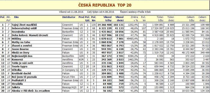 Box office ČR - 33. týden 2016