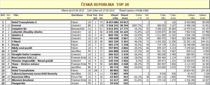 Box office ČR - 39. týden 2015 - pro zvětšení rozkliknout