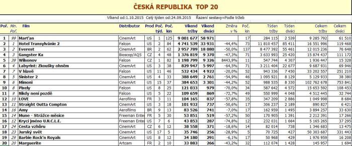 Box office ČR 40. týden 2015 - pro zvětšení rozkliknout