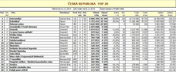 Box office ČR - 46. týden - pro zvětšení rozkliknout