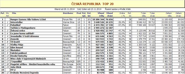 Box office ČR - 47. týden - pro zvětšení rozkliknout