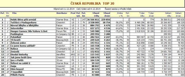 Box office ČR - 50. týden - pro zvětšení rozkliknout