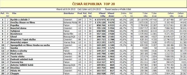 Box office víkend ČR - 15. týden - pro zvětšení rozkliknout