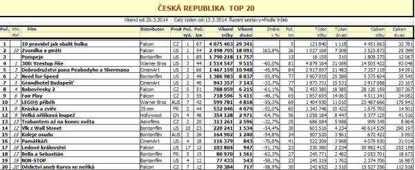Top 20 ČR – 12. týden 2014 (zvětšit kliknutím)