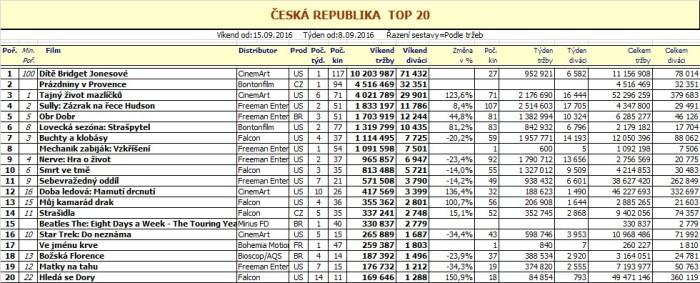 Box office ČR - 38. týden 2016