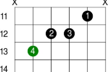 bb major chord guitar » Full HD Pictures [4K Ultra]   Full Wallpapers
