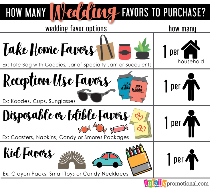 How many wedding favors to buy? infographic