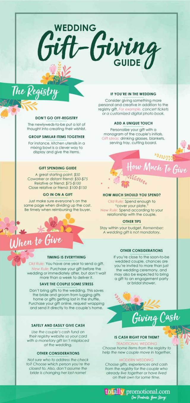 Wedding Gift Etiquette A Complete Guide For Guests Totally Inspired