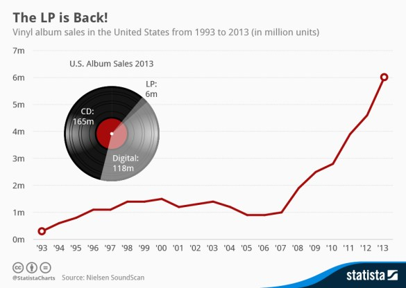 Total Media Vinyl Record Sales 2013