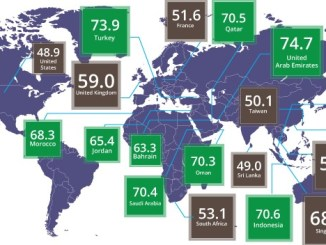 Global Muslim Travel Index