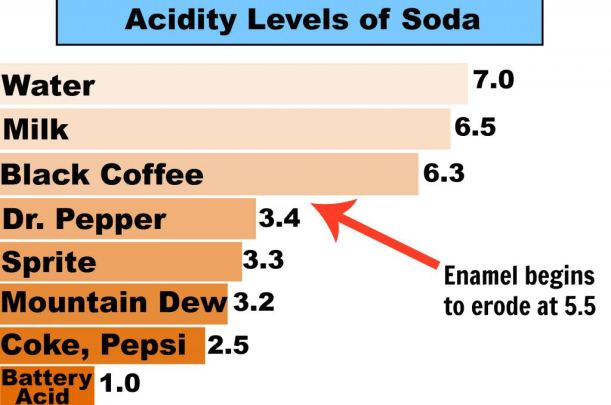 Acidity levels of carbonated drinks