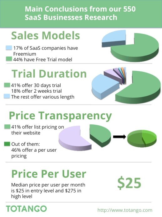 Infographics-Main Conclusions from our 550 SaaS Businesses Research