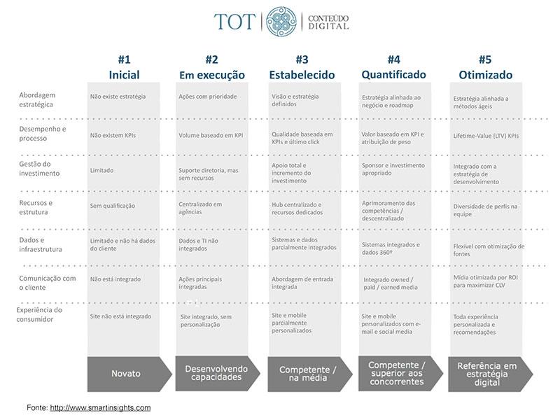 Tot-Conteudo-Digital-Maturidade-Digital-Empresa