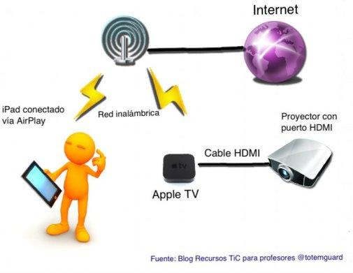 ipad conectado via airplay y apple tv