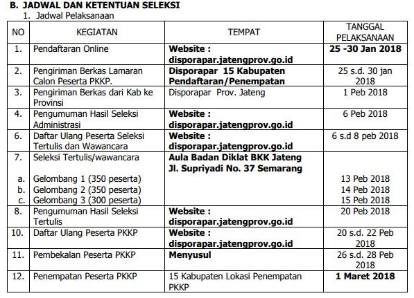 Lowongan Kerja PKKP Program Pengembangan Kepedulian Kepeloporan Pemuda Jawa Tengah Jateng Tahun 2018.