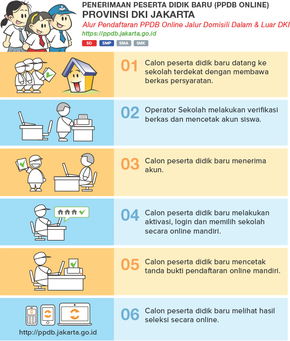 Cara Pendaftaran PPDB Online SMP MTS Negeri DKI Jakarta 2018