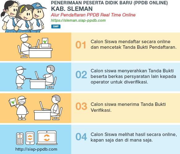 Cara Pendaftaran PPDB Online SMP MTS Negeri Sleman Yogyakarta 2018