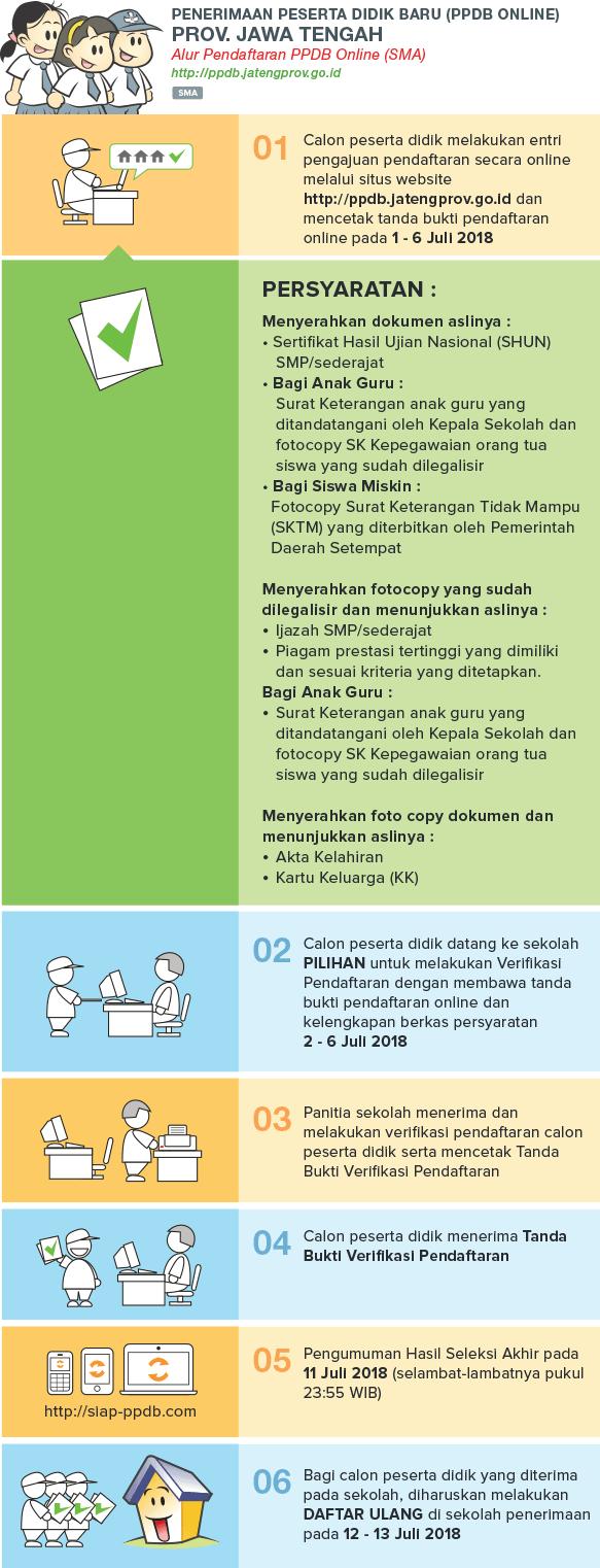 Jadwal Cara Pendaftaran PPDB SD SMP SMA Negeri Jawa Tengah Tahun 2018 2019, PPDB Provinsi Jawa Tengah