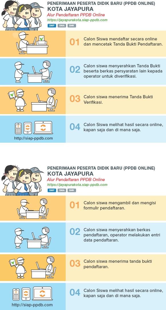 Lihat Pengumuman Hasil Seleksi PPDB SMP Kota Jayapura PAPUA 2018/2019, Hasil PPDB Online Jenjang SMP di Kota Jayapura PAPUA.