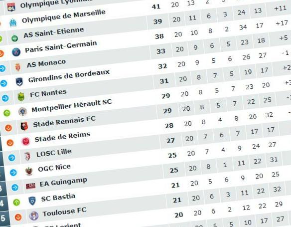 classement ligue 1 Lyon Saint Etienne Marseille