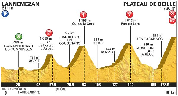 Lannemezan Plateau de Beille tour de France