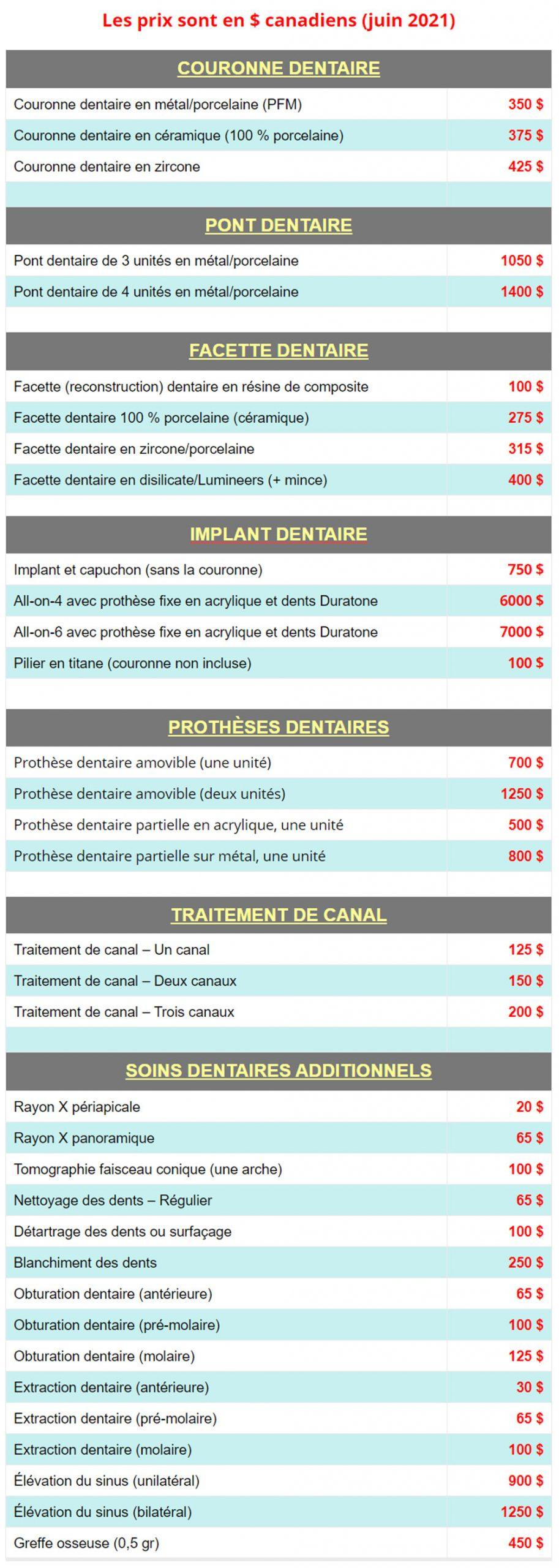 Tarifs soins dentaires en Colombie