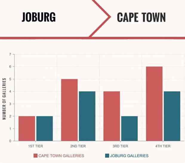 Africa's Leading Art Capital Graph
