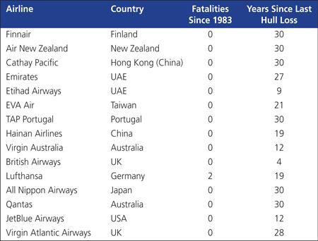 Aviation-Table-B