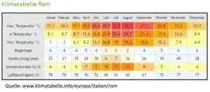 Rom Jahreszeiten Klimatabelle