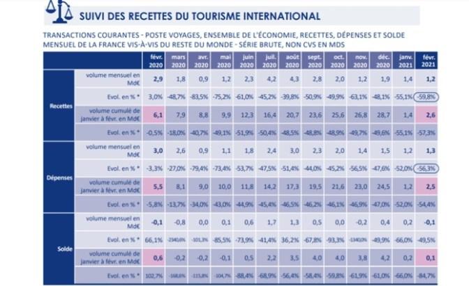 Coronavirus et recettes touristiques : la France fait quand même mieux que l'Espagne, l'Italie et même l'Allemagne