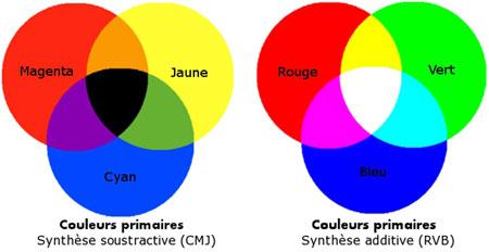 Synthèse additive (RVB) et synthèse soustractive (CMJ)