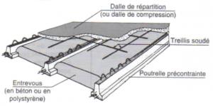 Prix Au M2 D Une Dalle Beton Pour Plancher Poutrelle Hourdis Tout Sur Le Beton