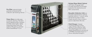Tower Heating and Air Raleigh NC Offers Trane CleanEffects™ Detail
