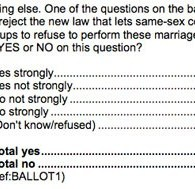 New Poll Shows Marriage Equality Up 9 Points in Maine <br>Help Still Needed
