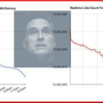 Mitt Romney Seen Losing 847 Facebook 'Likes' Per Hour